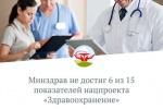 Минздрав не достиг 6 из 15 показателей нацпроекта «Здравоохранение»
